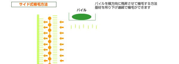 rSide-Method(サイドメソド)