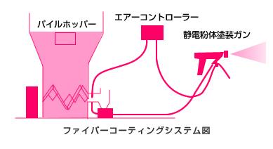 ファイバーコーティングシステム図